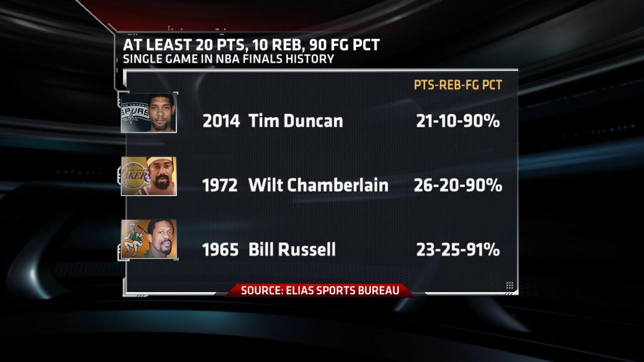 Duncan Dominates
