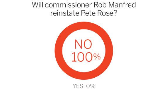 Lo que se dice sobre Pete Rose I?img=%2Fphoto%2F2015%2F0708%2FPeteRosePiesMANFRED