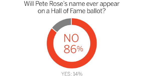 Lo que se dice sobre Pete Rose I?img=%2Fphoto%2F2015%2F0708%2FPeteRosePiesNAME