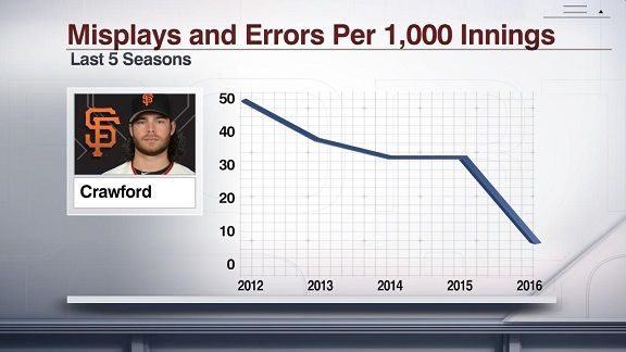 Defensive player of the month: Giants SS Brandon Crawford ...
