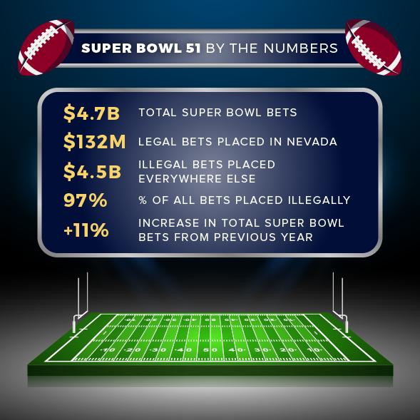 American Gaming Association Estimates Super Bowl LI To