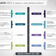 Infografía GP Mexico 2015