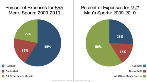 Football rules the day in Division I, often at the expense of non-revenue men's sports.