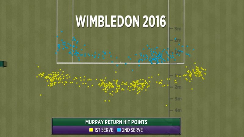 Andy Murray has taken a very aggressive approach to returning second serves.