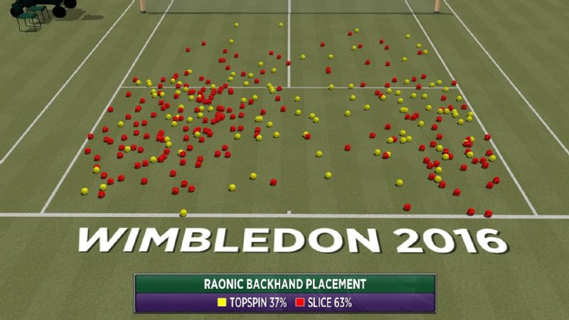 Milos Raonic's backhand shots have stayed flat and given his opponents little to work with.