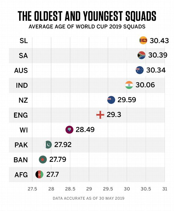 World Cup 2019 in numbers: From the oldest squad to the biggest