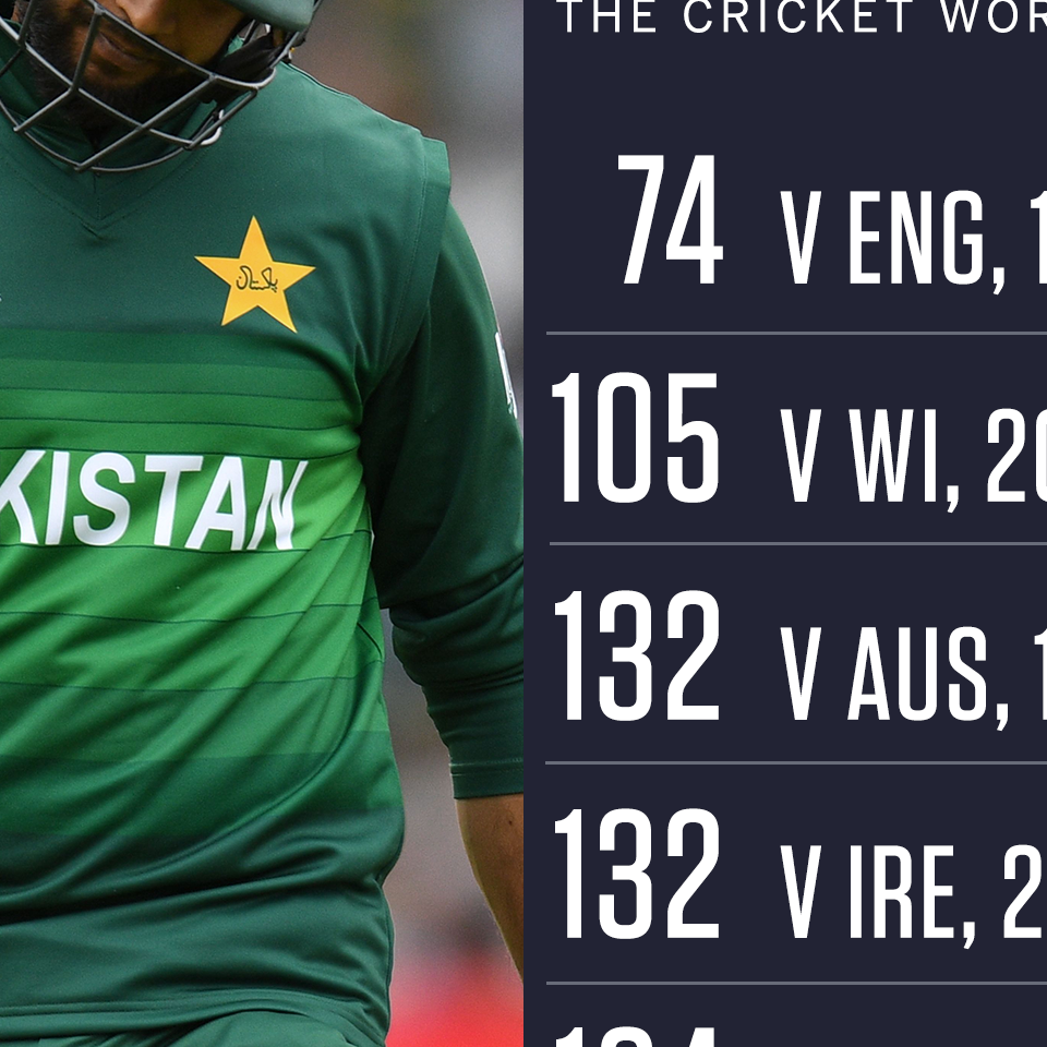 Pakistan Crash To Their Biggest World Cup Defeat