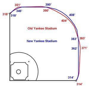New Yankee Stadium dimensions aren't only reason for HR surge