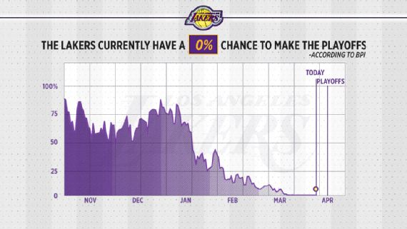 How the Lakers wasted Year 1 of LeBron