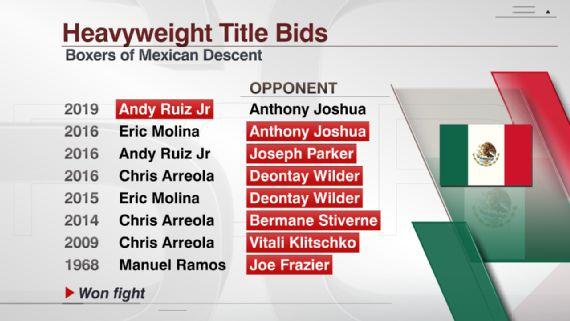 Ruiz Jr  stuns Joshua in 7th for heavyweight titles